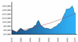 housing_historic_trend
